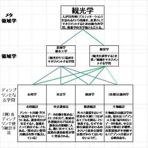 メタ領域学としての観光学の階層図